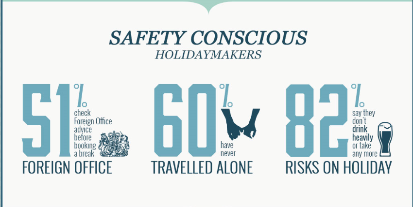 safety conscious holidaymakers