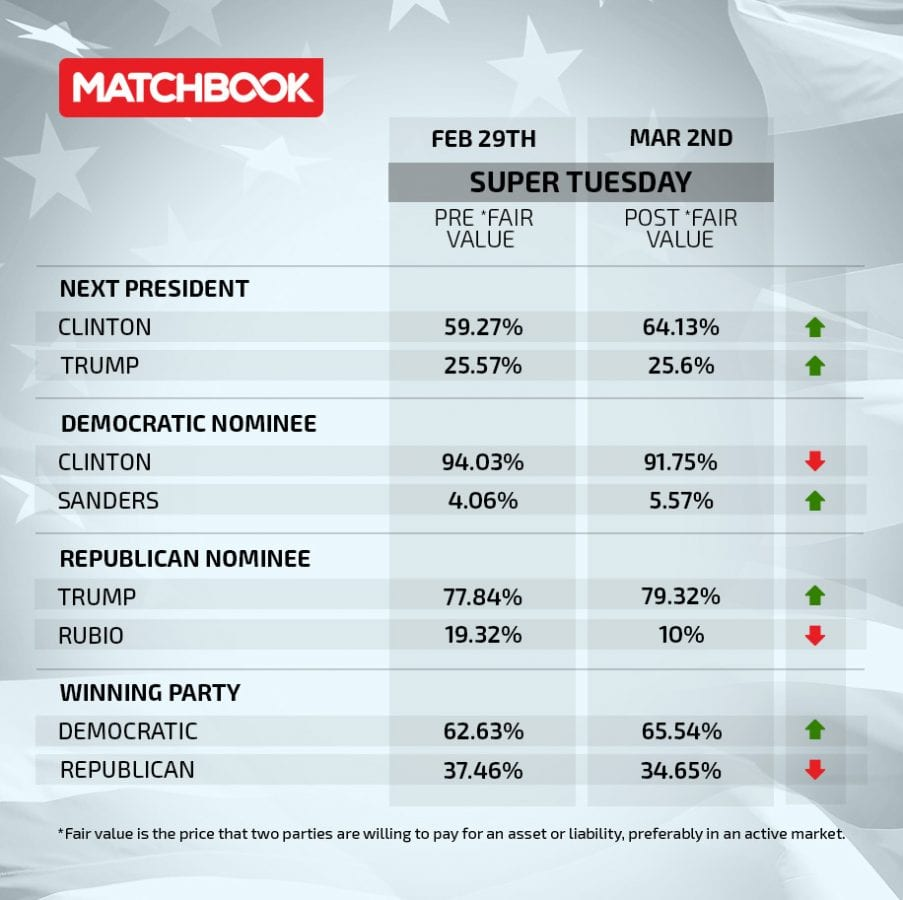 Matchbook_Super Tuesday pre and post betting values_020316