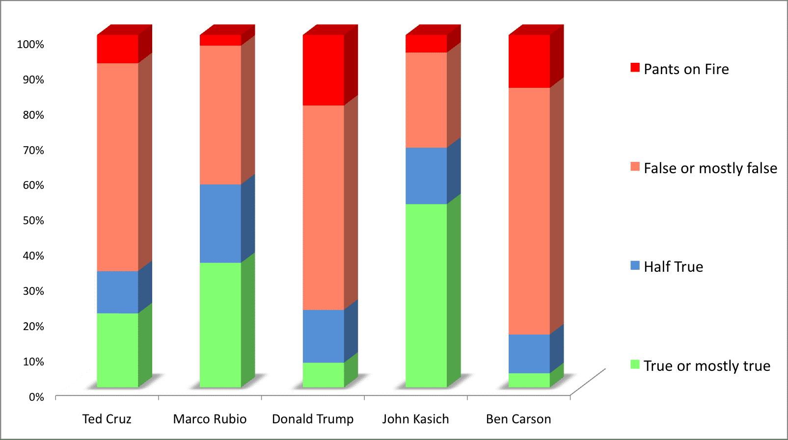 trump-is-a-liar