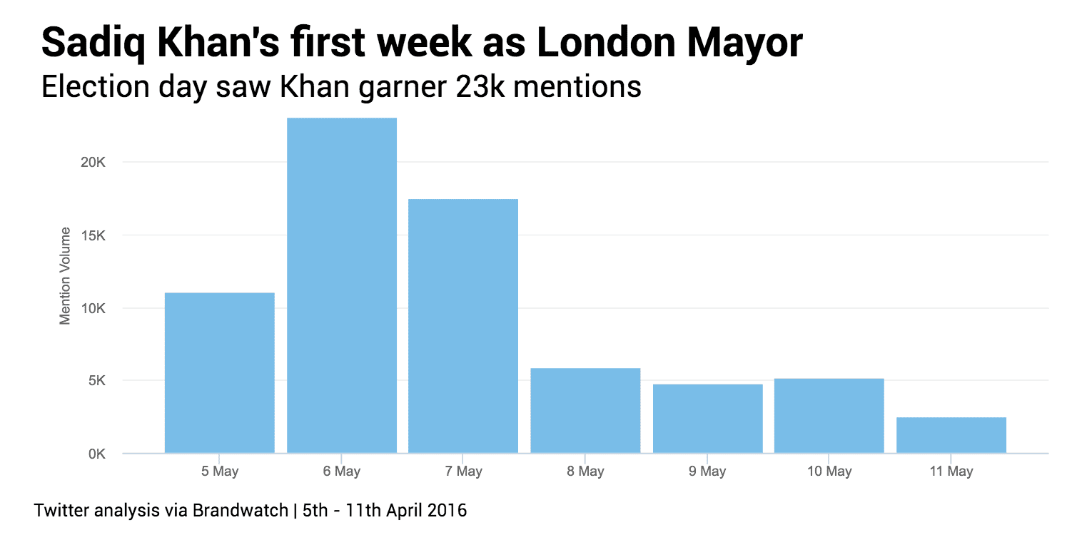 CHART 1 Sadiq Khan first week menitons