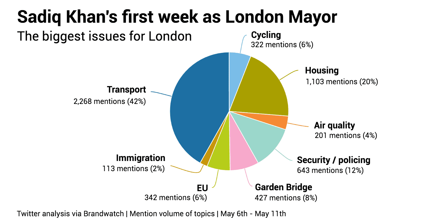 CHART 3 Sadiq Khans 1st week issues for Londoners