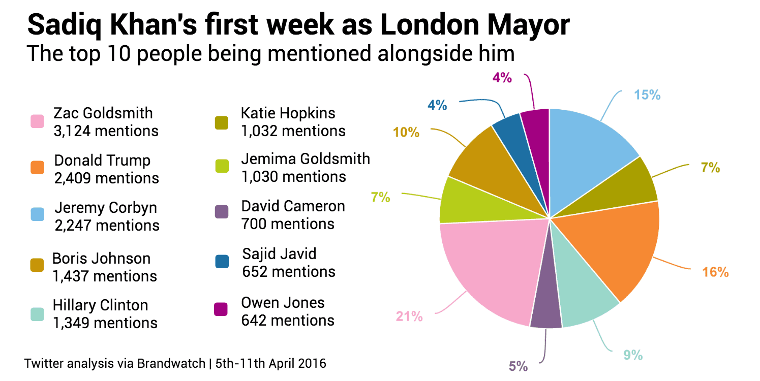 CHART 4 Sadiq Khan first week people mentions