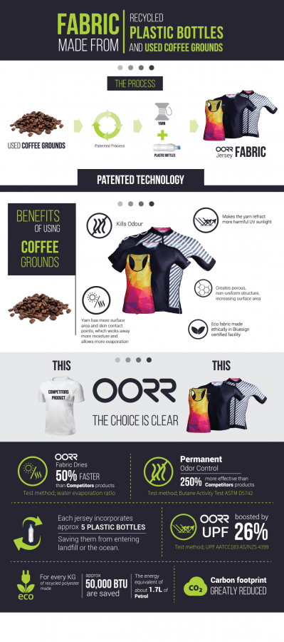 oorr-coffee-infographic-source-file-updated
