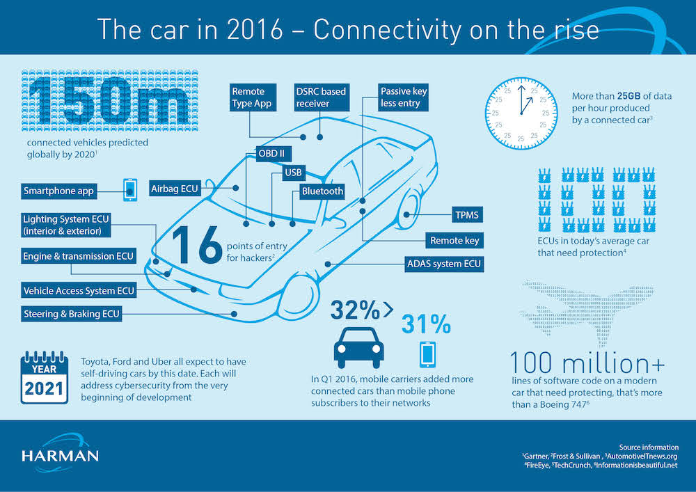harman-connected-car-connectivity-on-the-rise-infographic-escar