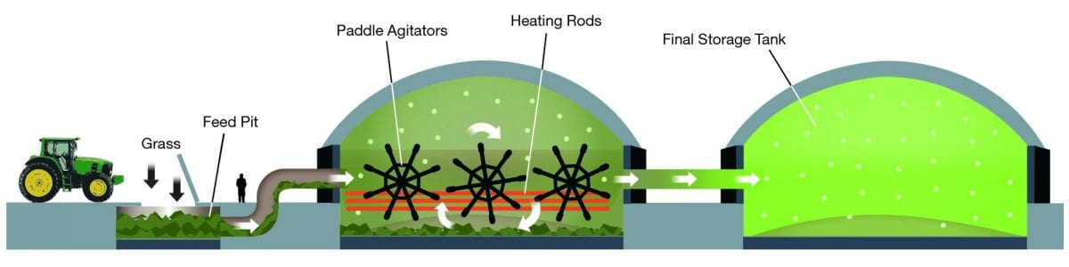 Artists impression of Dale Vince's planned grass to gas plant. See SWNS story SWGRASS; An eco pioneer says he has found the answer to Britain's growing energy needs - making gas from GRASS. Dale Vince claims the ultra-green technology is a viable alternative to fracking and could produce enough energy to heat 97 per cent of the country's homes. He said if fully developed the new industry would pump £7.5 billion each year into the economy and create up to 150,000 jobs. His Ecotricity company has just got permission to build a prototype 'Green Gas Mill' in Hampshire, the first of its kind in Britain.