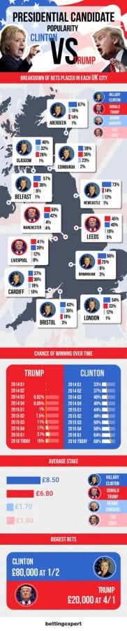 us-election-ladbrokes-1