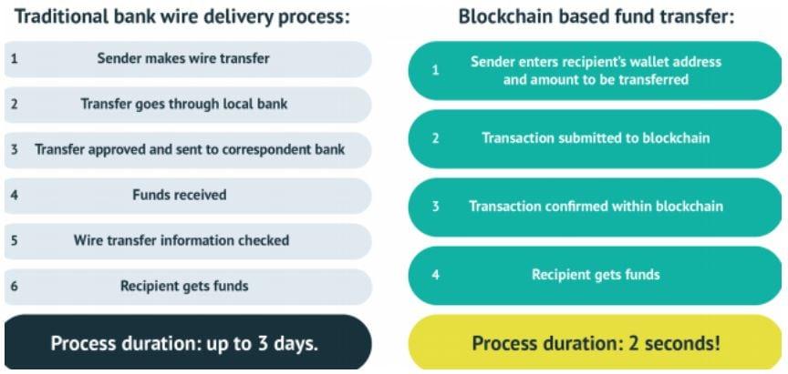 New era of digital payment mechanism has risen with OPEN