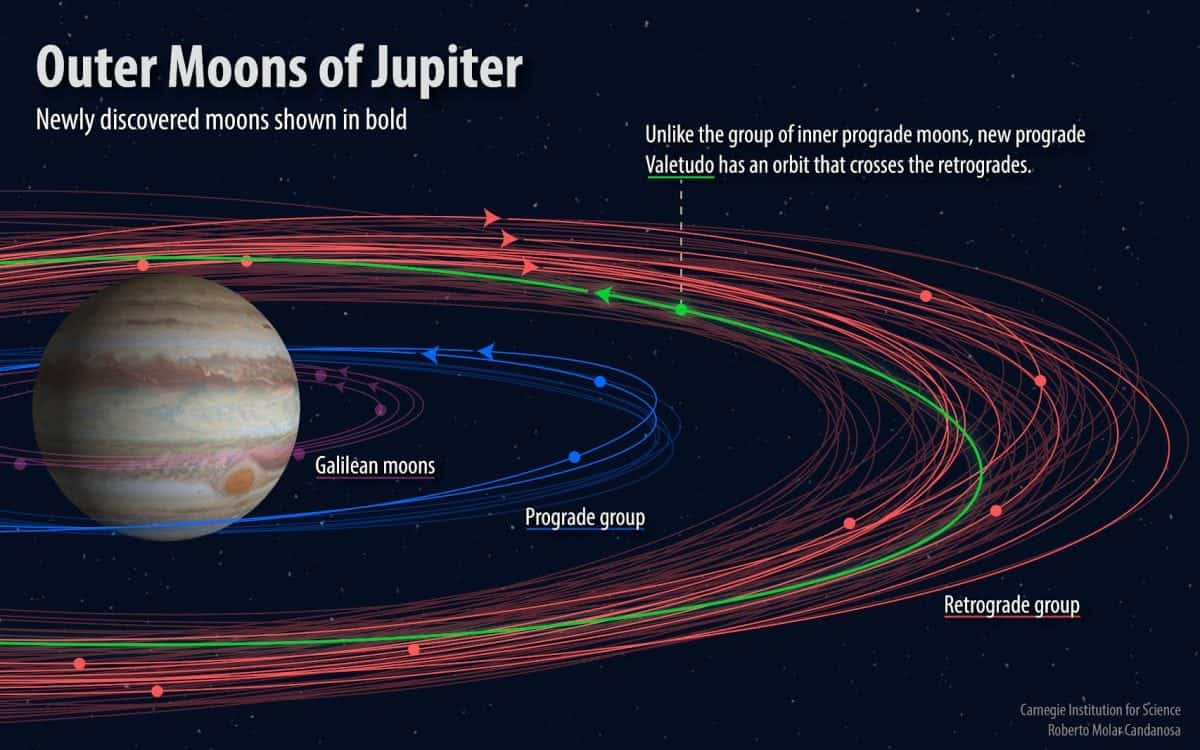 NewsScienceWatch- A dozen new moons orbiting Jupiter have been discovered by astronomers... by mistake Joe Mellor