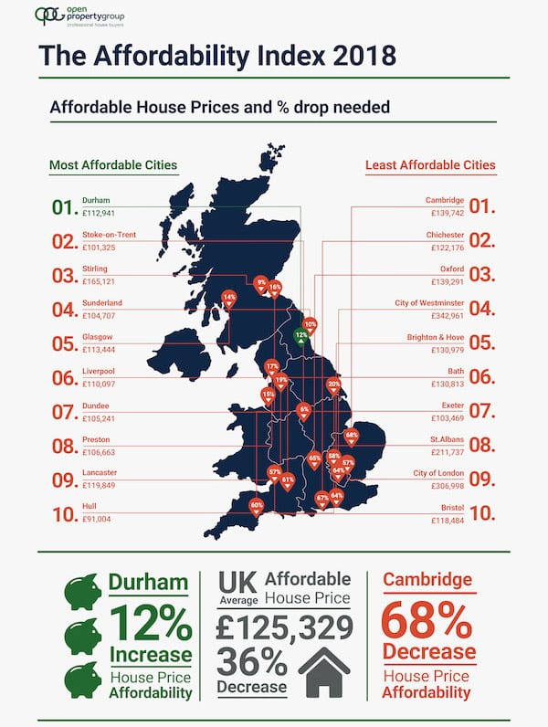 Property prices in cities across England,Scotland and Wales need to fall by an average of 36% to £125,329 to make owning a home affordable for a single person earning an average wage.