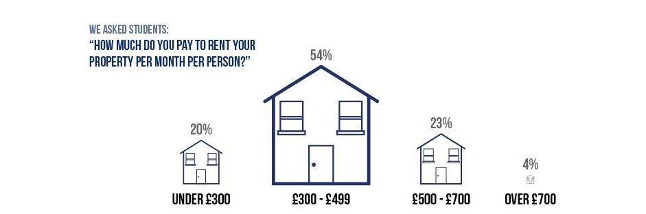 How much do you pay to rent your property per month per person - TLE